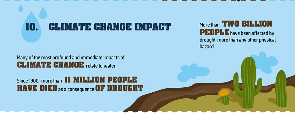 See how providing water can mitigate climate change